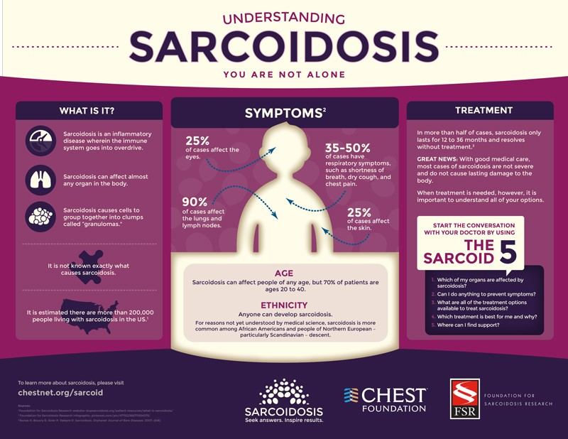 4 Treatments for Chronic Pain from Sarcoidosis - Dr  Paul Christo MD